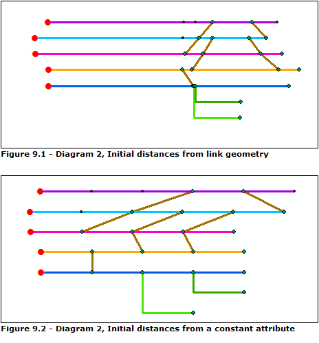 Relative Main Line layout algorithm properties—Help | ArcGIS for Desktop