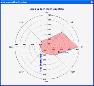 Erstellen von Polardiagrammen—Hilfe | ArcGIS for Desktop