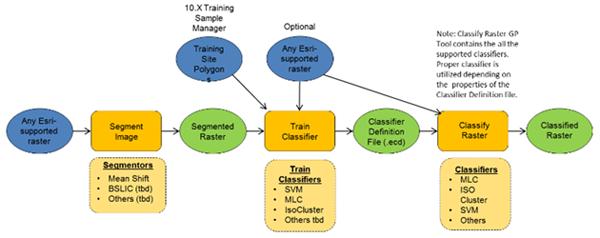 Segmentierung und Klassifizierung—Hilfe | ArcGIS for Desktop