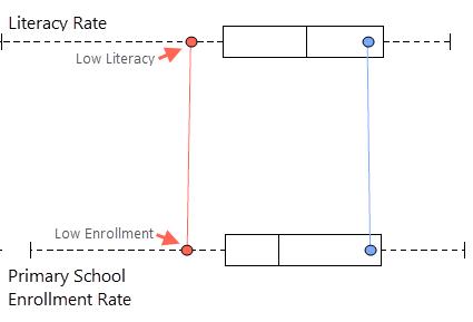 Modeling Literacyanalytics Arcgis Desktop
