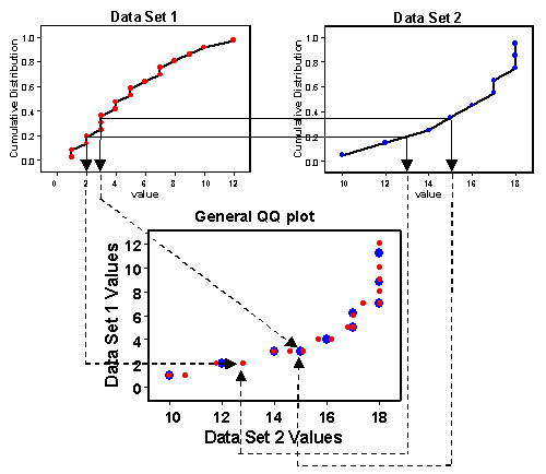 how to make a normal quantile plot