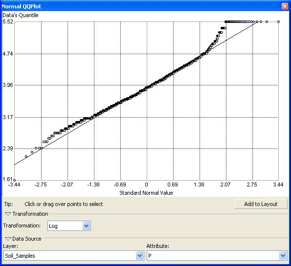 Standard normal distribution: QQ log transformation