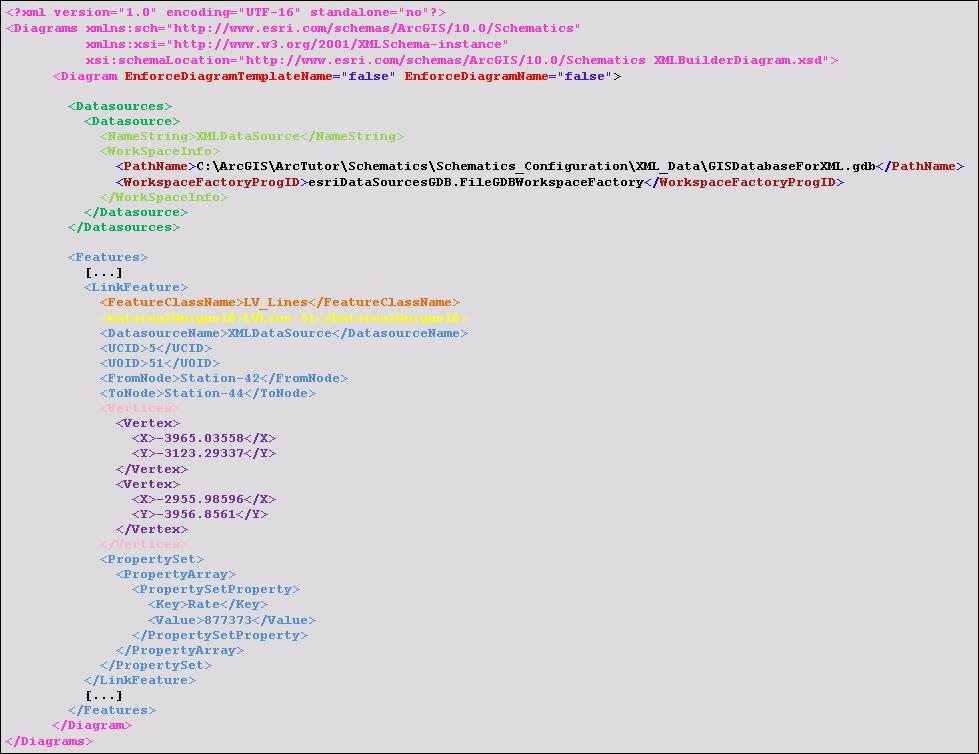 Xmlbuilderdiagram xml schema definitionhelp arcgis for desktop xml data sample featurelink extraction ccuart Image collections