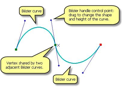 Editing Bézier curves—Help | ArcGIS for Desktop