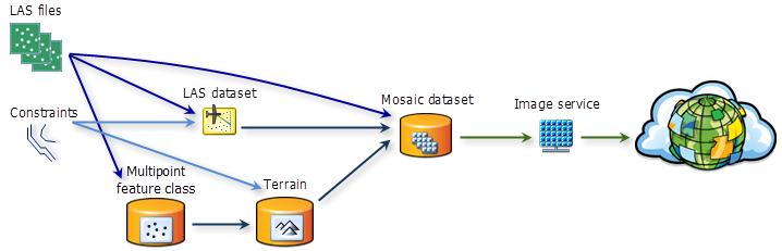 Sharing lidar datasets—Help | ArcGIS Desktop