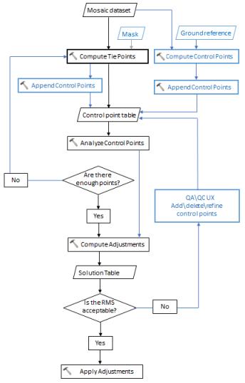 Block adjustment for mosaic datasetshelp arcgis for desktop block adjustment workflow ccuart Choice Image