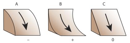 Curvature function—Help   ArcGIS for Desktop
