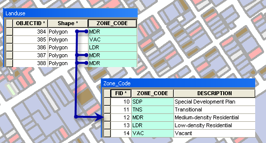 About joining and relating tables—Help | ArcGIS Desktop
