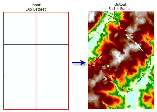 LAS Dataset To Raster—Help | ArcGIS for Desktop