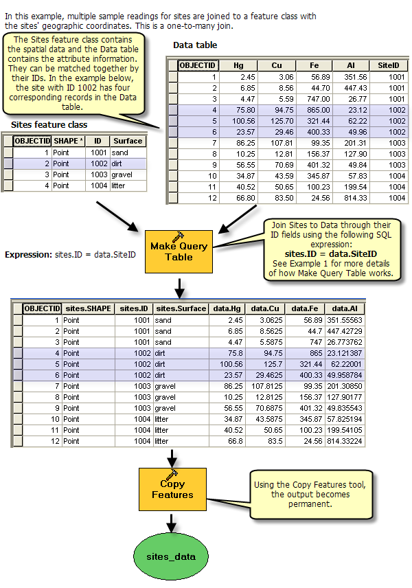 Examples Of Queries With The Make Query Table Tool Help Arcgis For