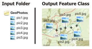 GeoTagged Photos To Points—Help | ArcGIS for Desktop