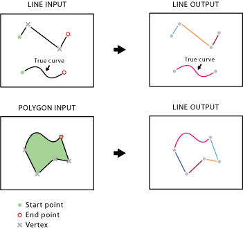 Split Line At Vertices—Help | ArcGIS for Desktop