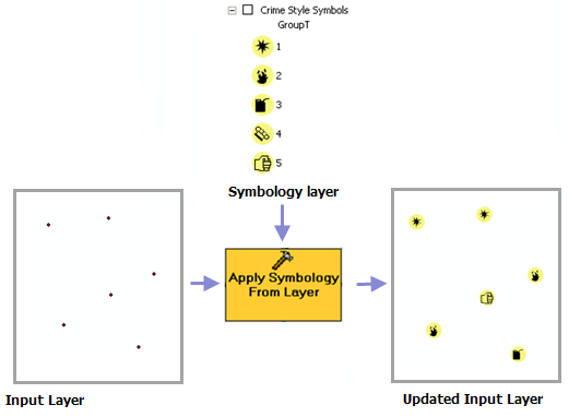Apply Symbology From Layer—Help | ArcGIS for Desktop