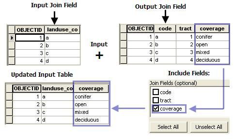 Join Field—Help | ArcGIS for Desktop