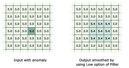 How Filter works—Help | ArcGIS for Desktop