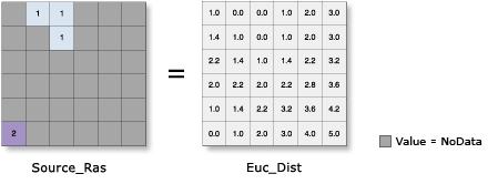 Euclidean Distance—Help | ArcGIS for Desktop