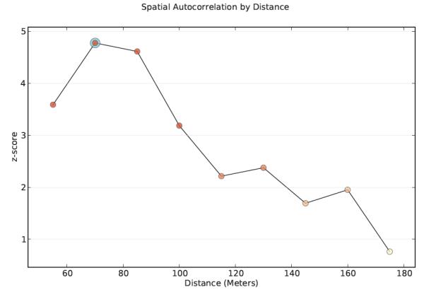 Modeling spatial relationships—Help | ArcGIS Desktop