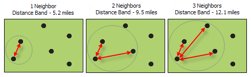 Calculate Distance Band from Neighbor Count—Help | ArcGIS Desktop