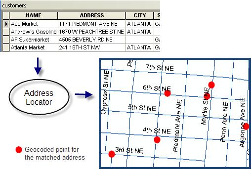 Geocoding a table of addresses