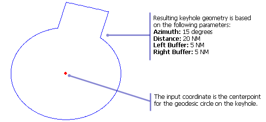 Creating a keyhole with the keyhole one point azimuth function example of input and output for the keyhole one point azimuth function ccuart Gallery