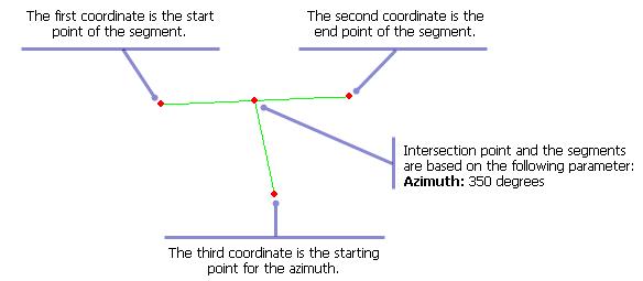Creating a bearing segment—Help | ArcGIS Desktop