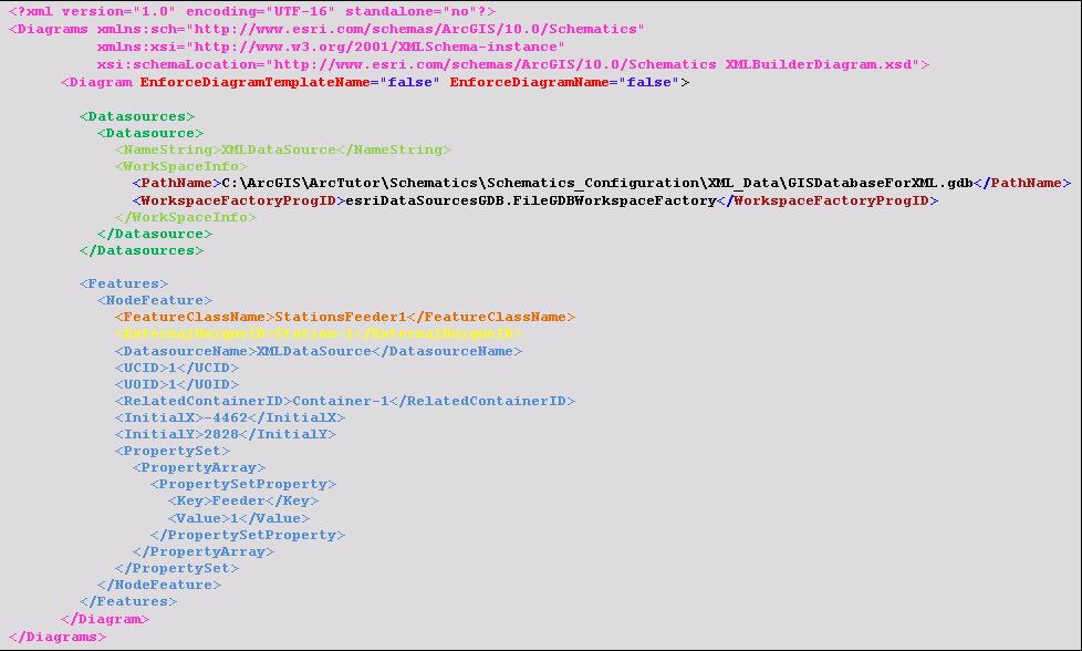 Xmlbuilderdiagram xml schema definitionhelp arcgis desktop xml data sample featurenode extraction ccuart Images