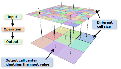 Cell size and resampling in analysis—ArcGIS Help   ArcGIS
