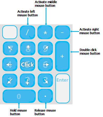 Using Arcgis Desktop With A Keyboard U2014help