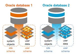 multiple geodatabases in oracle help arcgis desktop rh desktop arcgis com oracle schema create oracle schema ctxsys