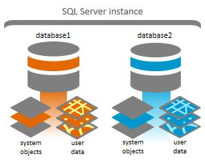Multiple geodatabases in SQL Server—Help | ArcGIS Desktop