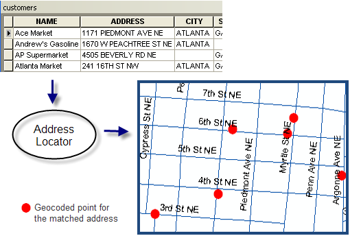 about geocoding a table of addresses help arcgis desktop