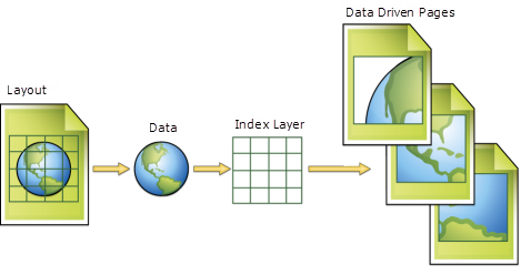 What Are Data Driven PagesHelp ArcGIS Desktop - Data driven mapping