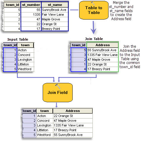 Join fieldhelp arcgis desktop using the table to table tool before joining ccuart Gallery