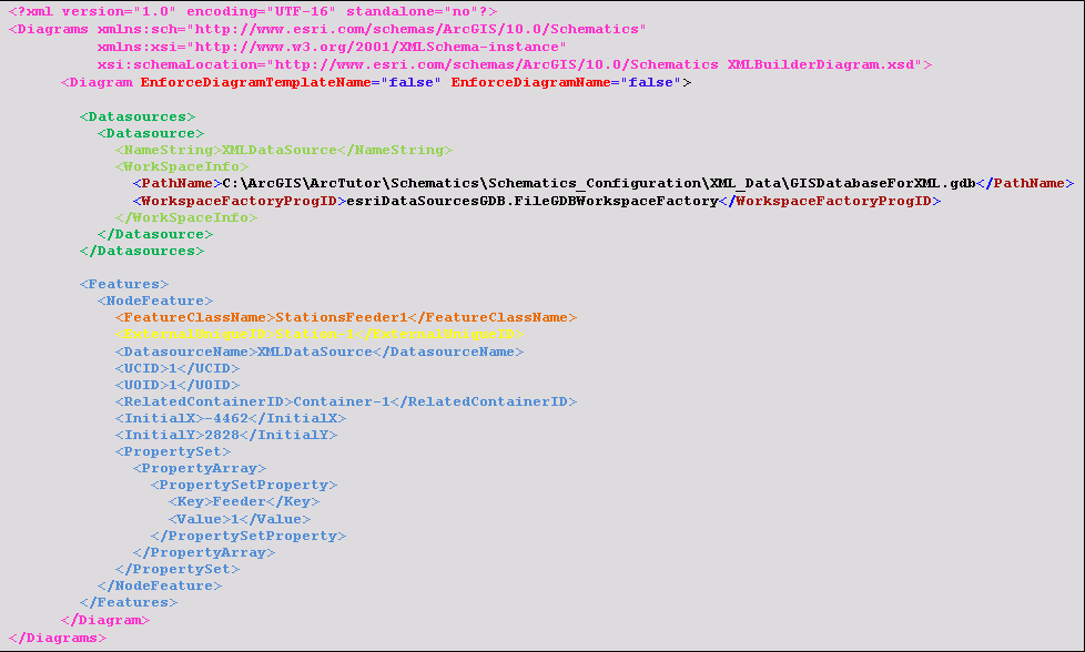 Définition de structure XML XMLBuilderDiagram—ArcMap ...