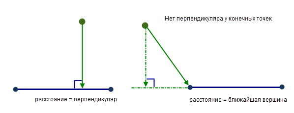Как на вершинах полилинии сделать точки