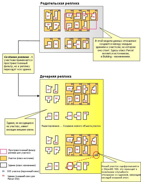 Примеры связанных данных
