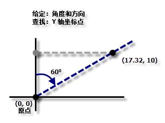 渔网 Y 轴坐标点计算