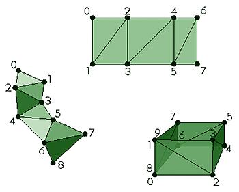 多面体三角条带的示例。