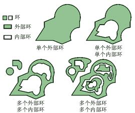 多面体环的示例。
